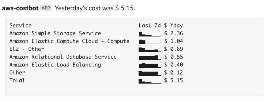 Send a daily AWS cost report to a Slack channel of your choice