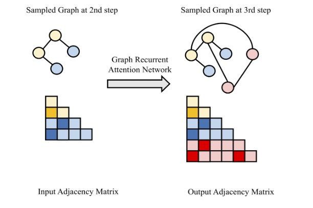 Efficient Graph Generation with Graph Recurrent Attention Networks