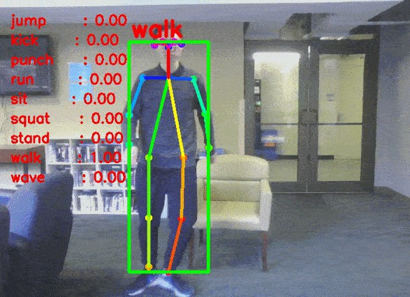 Multi-person Real-time Action Recognition Based-on Human Skeleton