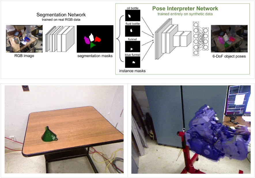 Code release for Real-Time Object Pose Estimation with Pose Interpreter Networks