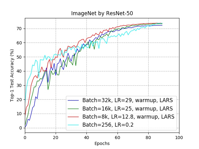 resnet50_test_learning_curves