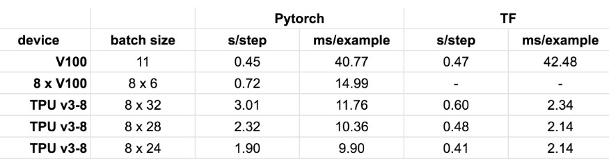 Makes it easy to train language models on PyTorch/TPU