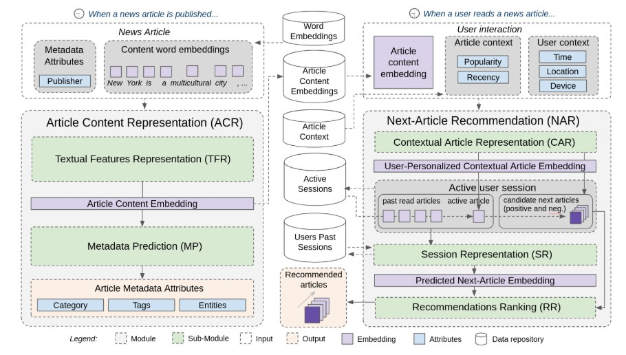 A Deep Learning Meta-Architecture for News Recommender Systems
