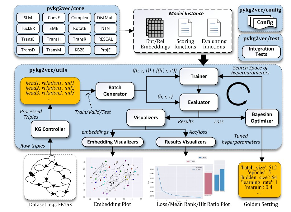 Python library for knowledge graph embedding and representation learning