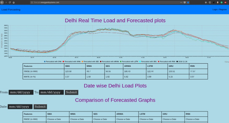 Load forcasting on Delhi area electric power load using ARIMA and GRU models