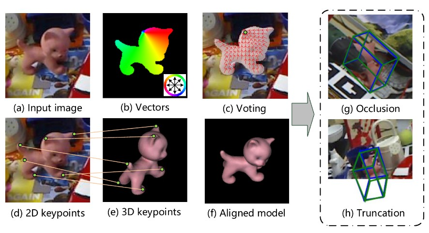 Pixel-wise Voting Network for 6DoF Pose Estimation