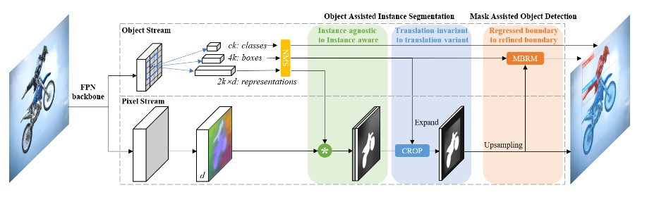 A New Deep Architecture for Reciprocal Object Detection and Instance Segmentation