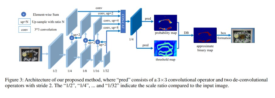 Real-time Scene Text Detection with Differentiable Binarization