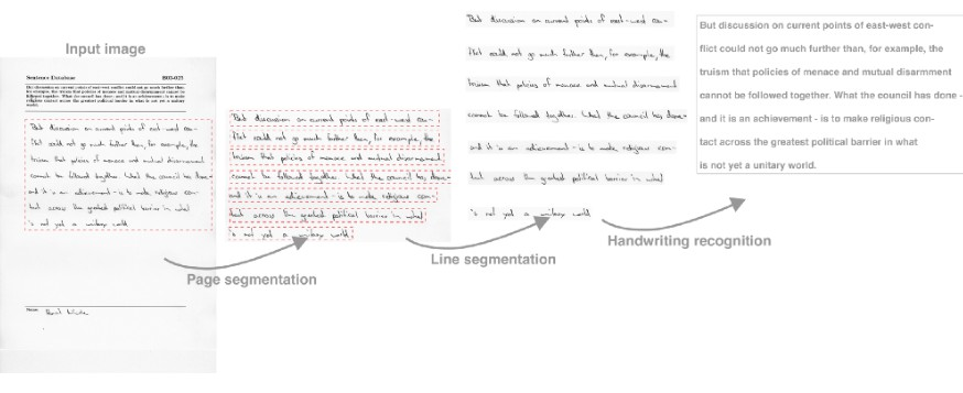 Handwritten Text Recognition (OCR) with MXNet Gluon