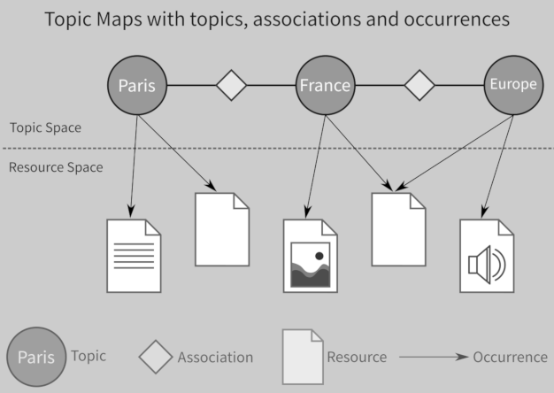 A topic maps-based semantic graph library