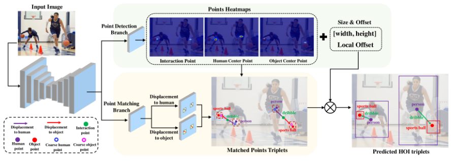 Parallel Point Detection and Matching for Real-time Human-Object Interaction Detection