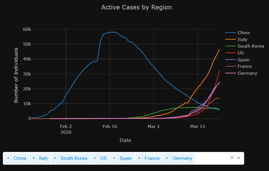 active_cases