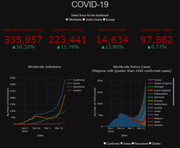 Dashboard to monitor the COVID-19 pandemic Built in Python and Dash