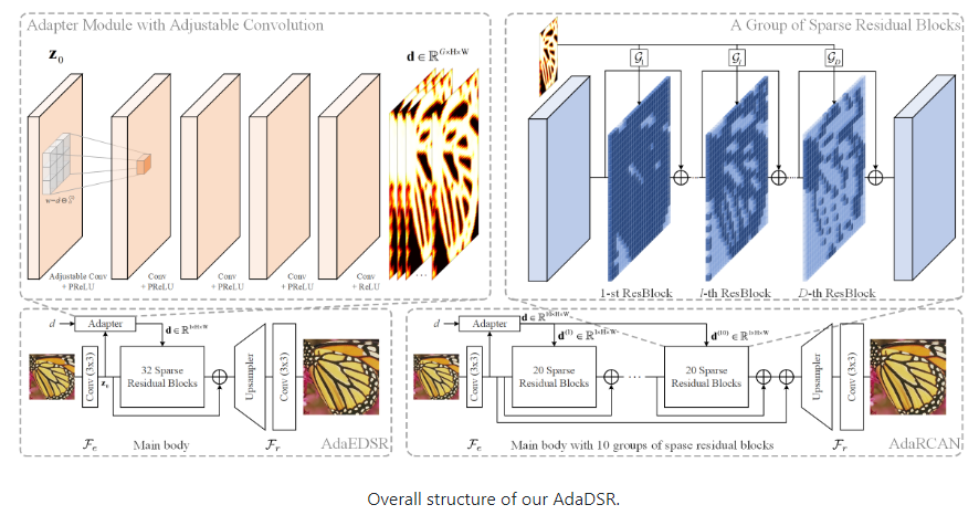 Deep Adaptive Inference Networks for Single Image Super-Resolution