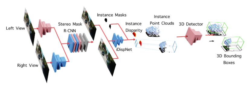 Stereo 3D Object Detection via Shape Prior Guided Instance Disparity Estimation