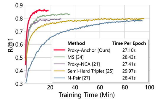 Official PyTorch Implementation of Proxy Anchor Loss for Deep Metric Learning