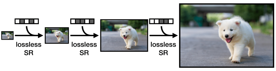 Lossless Image Compression through Super-Resolution