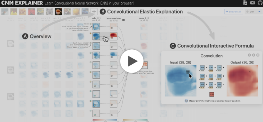 Learning Convolutional Neural Networks with Interactive Visualization