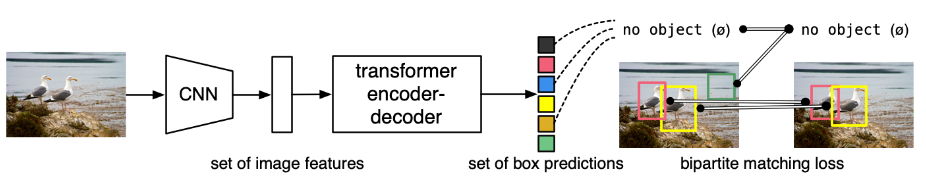 End-to-End Object Detection with Transformers