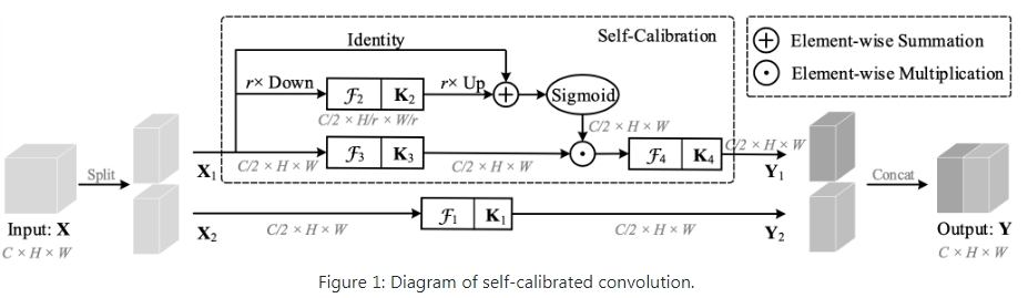Improving Convolutional Networks with Self-Calibrated Convolutions