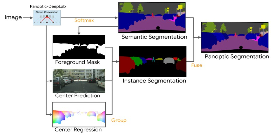 A state-of-the-art bottom-up method for panoptic segmentation
