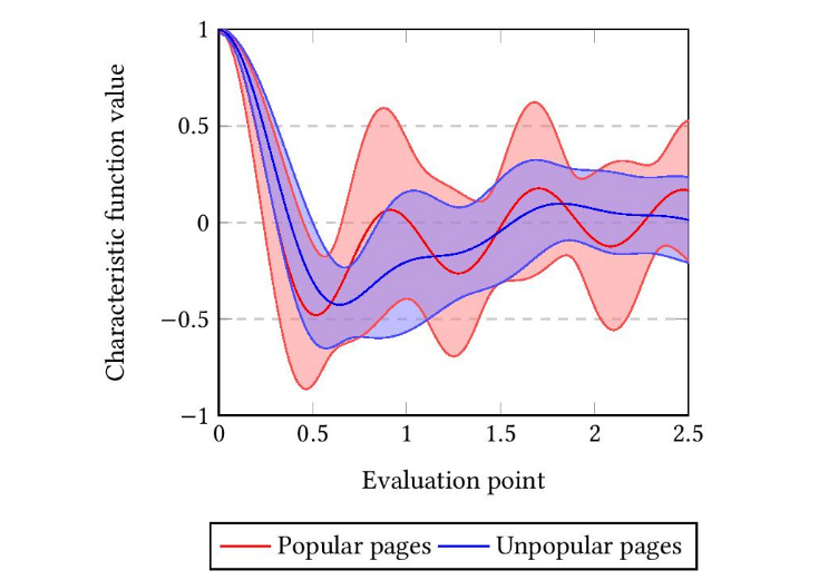 Birds of a Feather, from Statistical Descriptors to Parametric Models