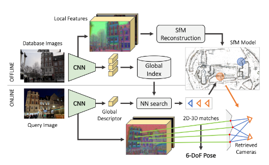 A modular toolbox for state-of-the-art 6-DoF visual localization