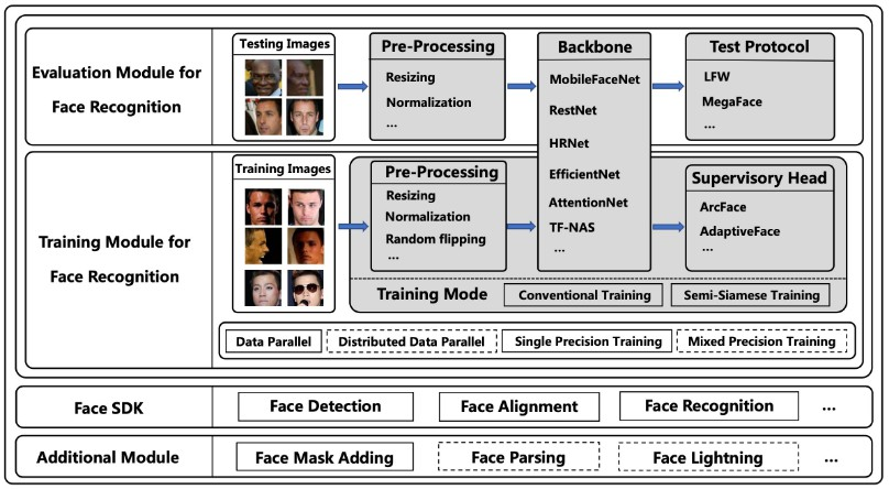 A PyTorch Toolbox for Face Recognition