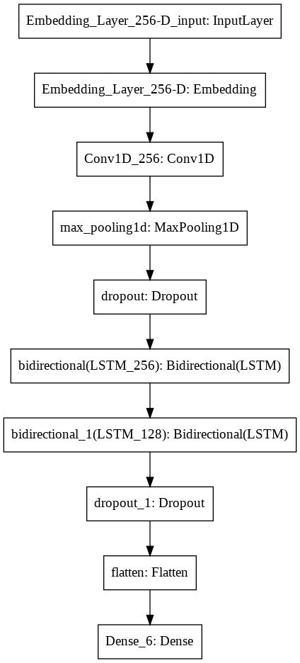 dscr_plot_model